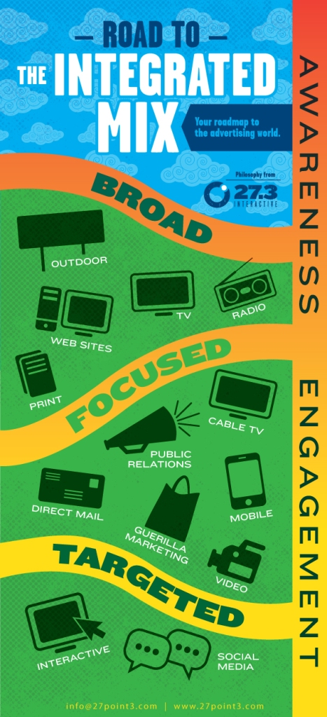 Advertising Integrated Mix Infographic